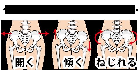 体の土台である骨盤が開いたり、傾くと…